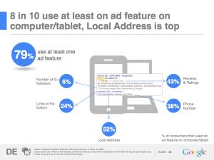 Google Studie: Lokale Informationen in der Suchanzeige auf dem Desktop-Computer und Tablet
