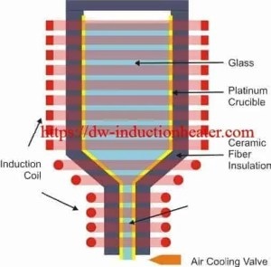 induction melting glass