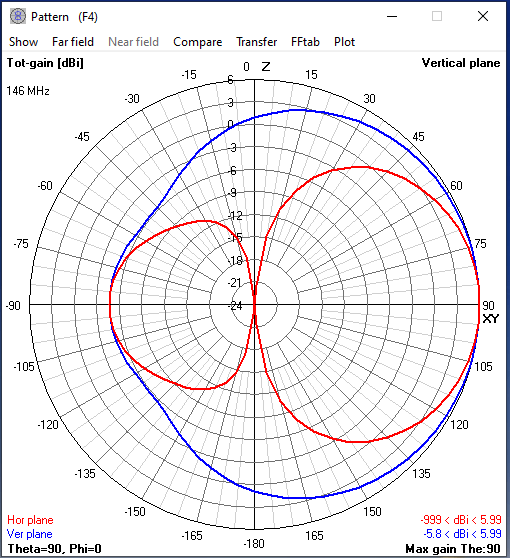 Antenna Pattern for the VHF side