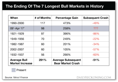 The ending of the 7 longest bull markets in history