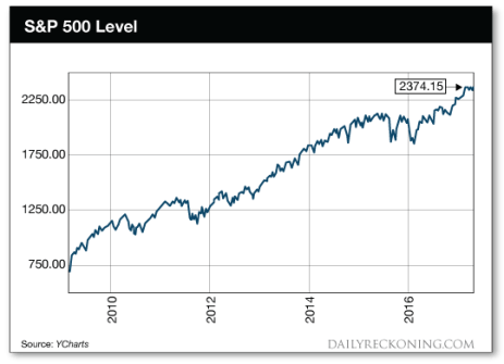 S&P 500 Level