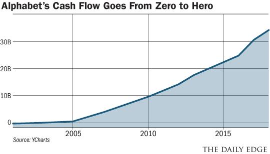 Alphabet's cash flow