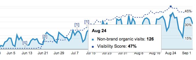visibility score