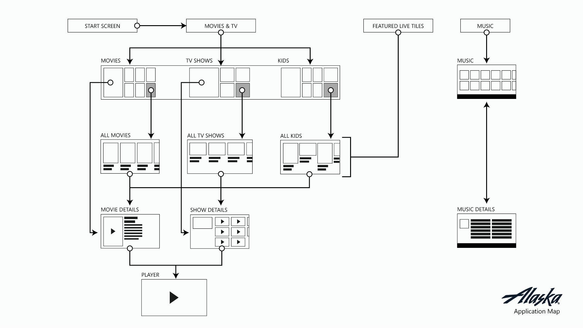 alaska-user-flow