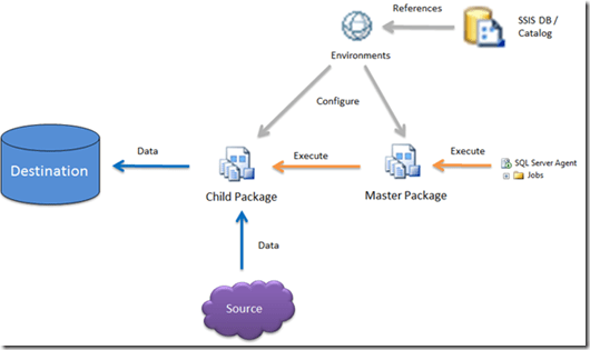 SSIS 2012 Configuration Guide – Part 2: Scenarios, Setup and Migration (1/6)