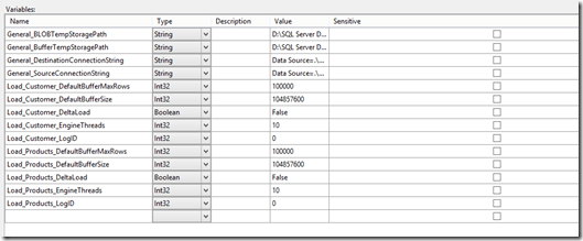 SSIS 2012 Configuration Guide – Part 2: Scenarios, Setup and Migration (6/6)