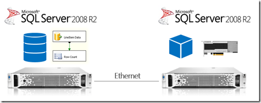 Rock your data with SQL Server 2012 Parallel Data Warehouse (PDW) – POC Experiences (5/6)