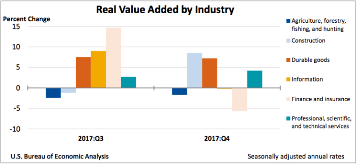 Real Value Added by business -USA