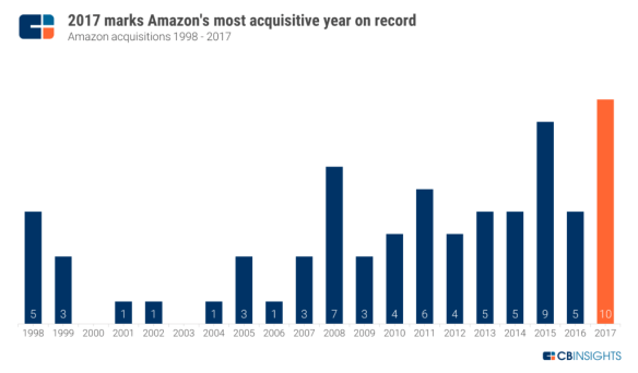 Amazon-Acquisitions-by-Year