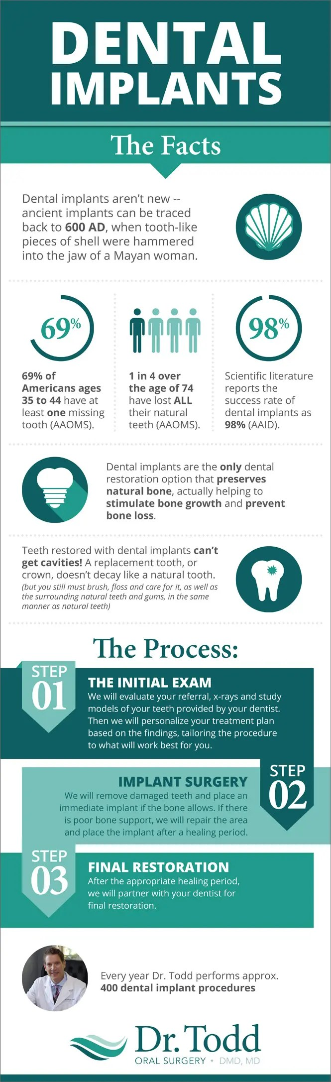 Dr Todd Dental Implants info graphic