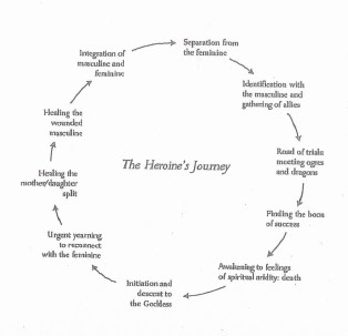 heroine-journey-arc-1a-crop-e1426605586958