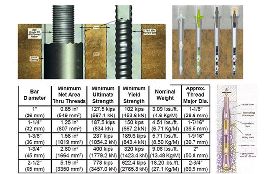 Dwyer's micropile sizes.