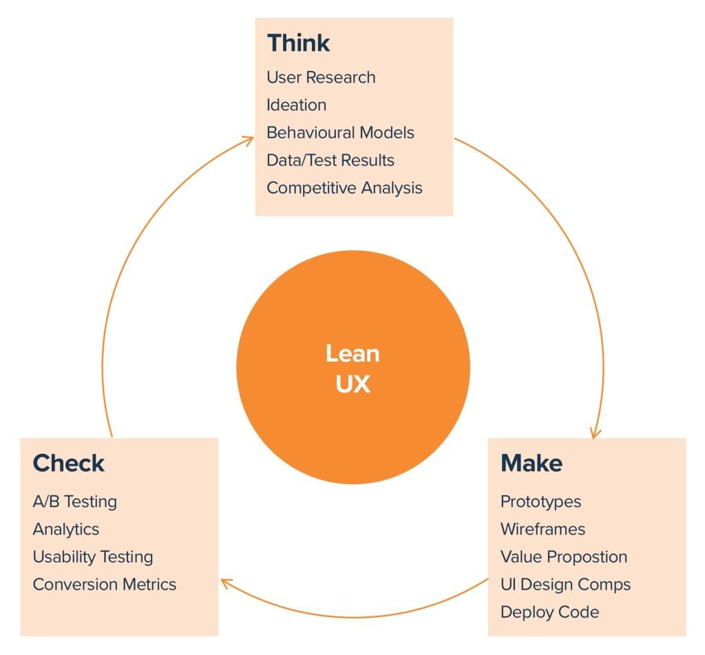 Lean UX - Think Make Check
