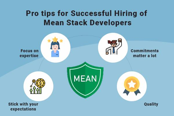 Steps to Hire Professional Mean Stack Developers in India