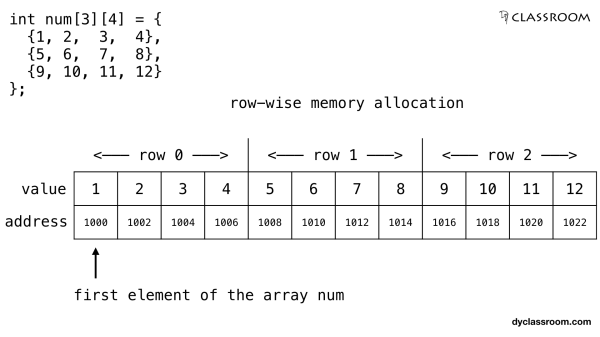 C - Pointers and Two Dimensional Array - C Programming ...