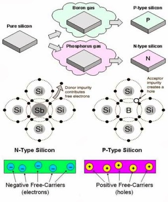 semiconductors silicon photovoltaic effect solar panels solar city