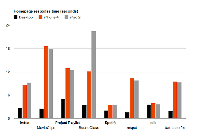 graph comparing desktop, iPhone and iPad load times for startup websites