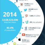 60-seconds-internet-2013-2014