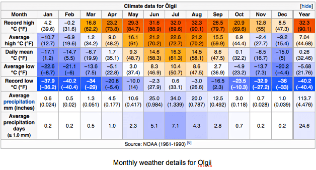 Weather Chart for Oglii
