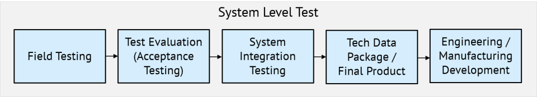 System Level Test