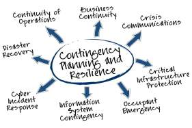Business Continuity and Disaster Recovery (BCDR) Planning