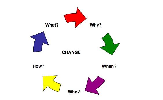 COMMUNICATION CIRCLE