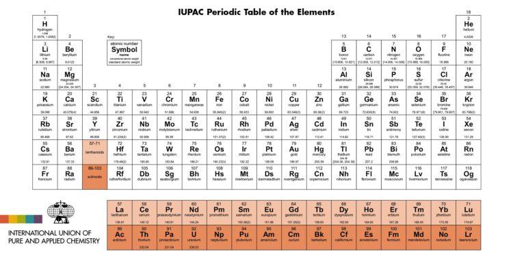 La tabla peridica suma cuatro nuevos nombres para sus elementos la tabla peridica suma cuatro nuevos nombres para sus elementos urtaz Choice Image