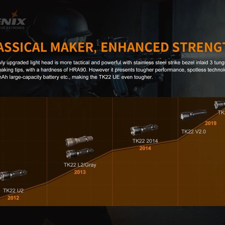 Taktická LED baterka Fenix TK22UE