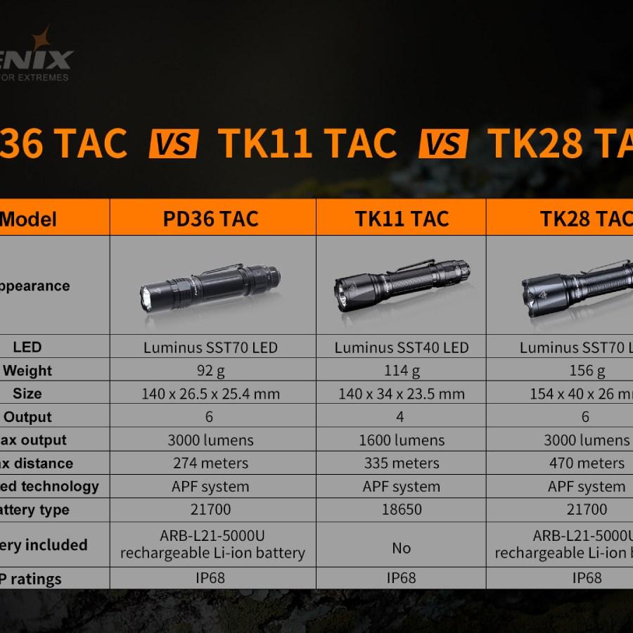 Taktická LED baterka Fenix PD36 TAC