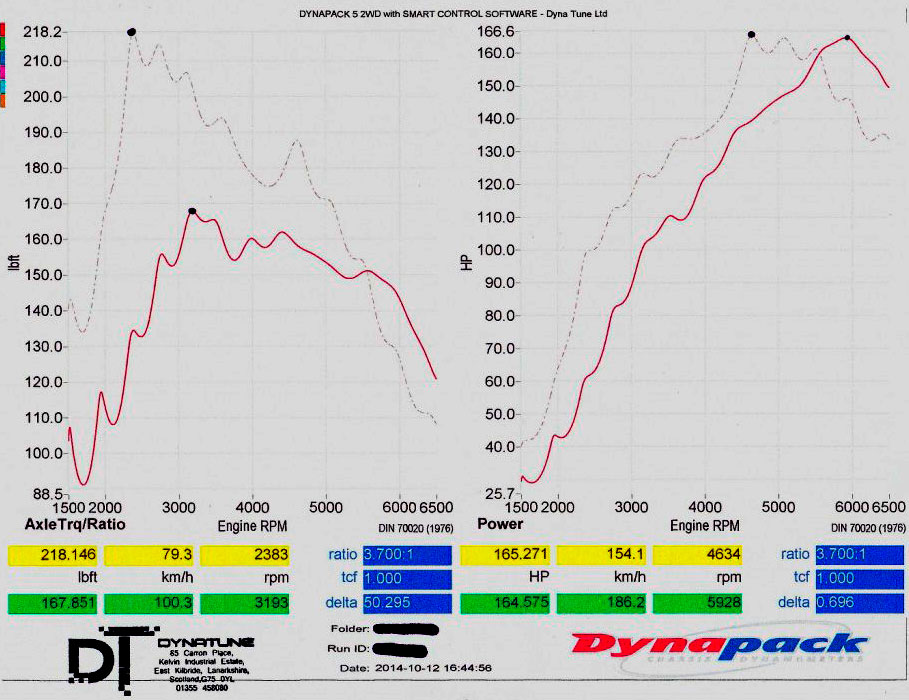 New Mini Scotland dyno day – Dyna Tune