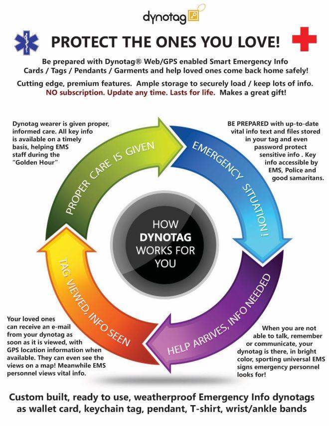 Dynotag HowItWorks Panel PTOYL