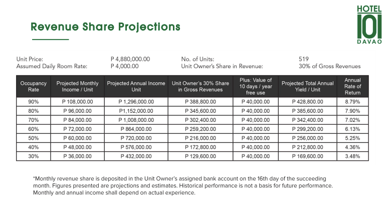 Hotel 101 - Davao Revenue Projections