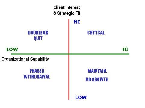 service portfolio matrix