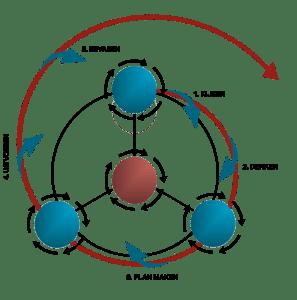 dysc-5-stappen-4-subprocessen