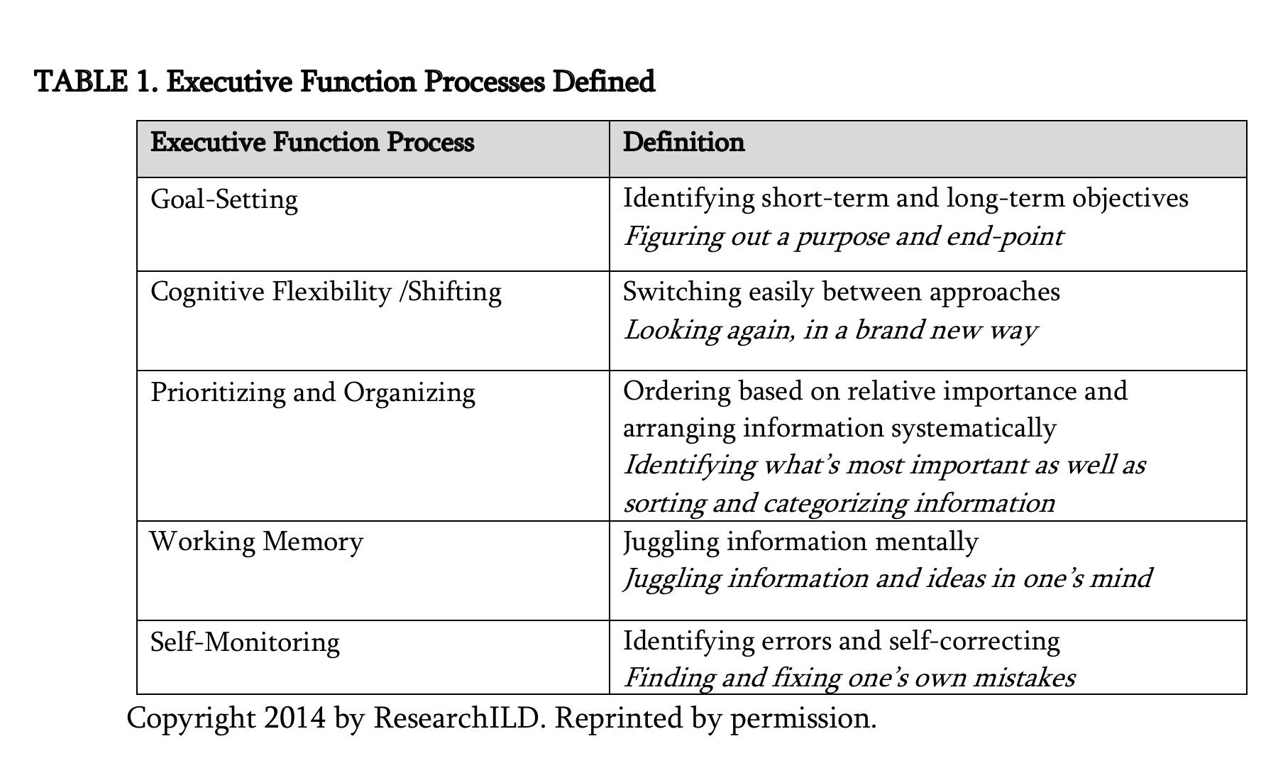 Executive Function Strategies The Building Blocks For