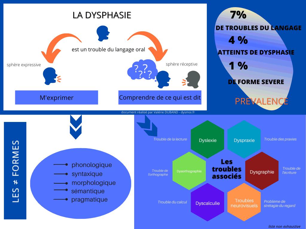 la dysphasie en image