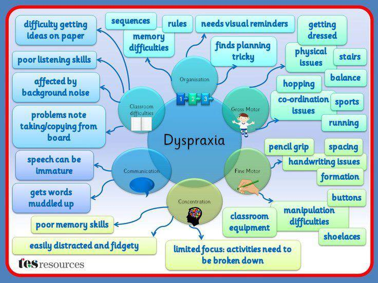 Brainstorm of Dyspraxia