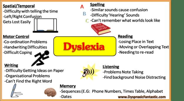 Dyslexia Chart 2.1