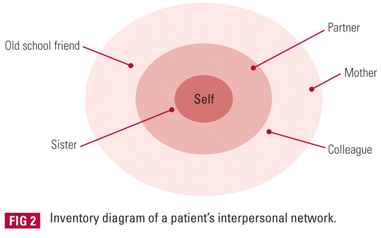How Interpersonal Therapy Improves Depression And Social