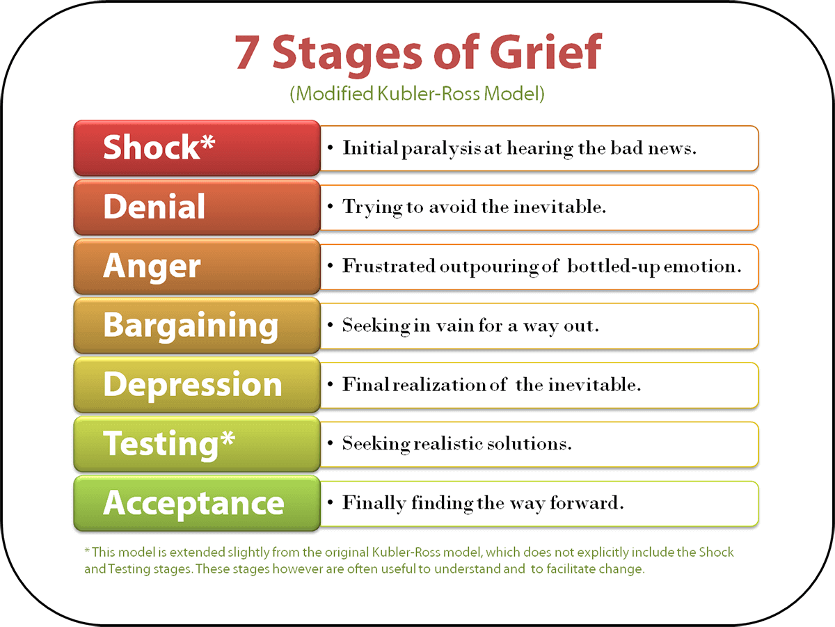 Understanding The Stages Of Grief