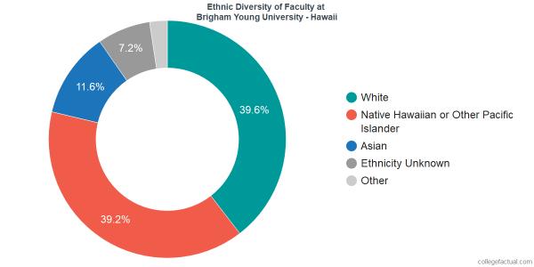 Brigham Young University - Hawaii Diversity: Racial ...