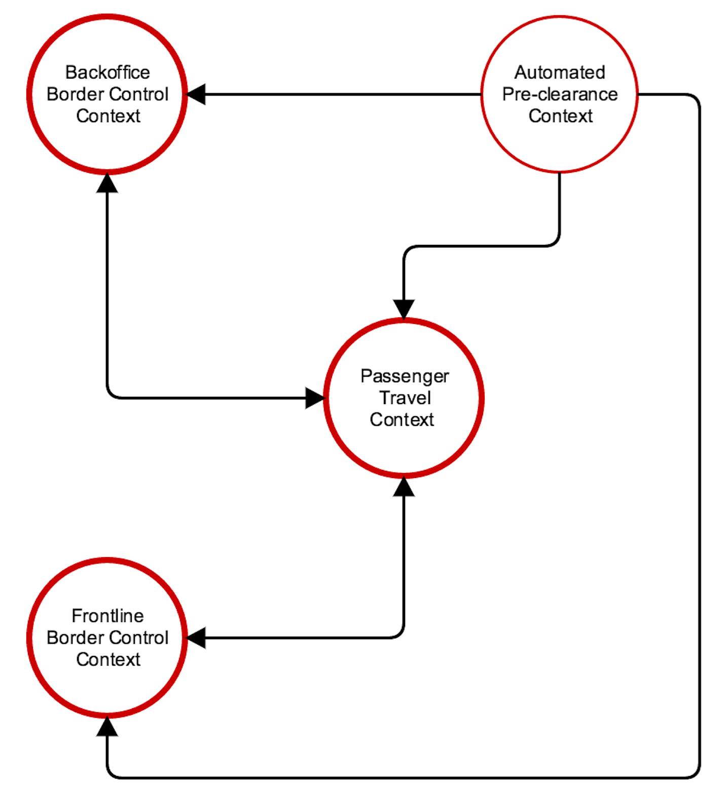 A Retrospective On Microservice Boundaries