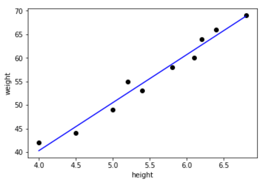 Machine Learning Linear Regression Example Python - Quantum Computing