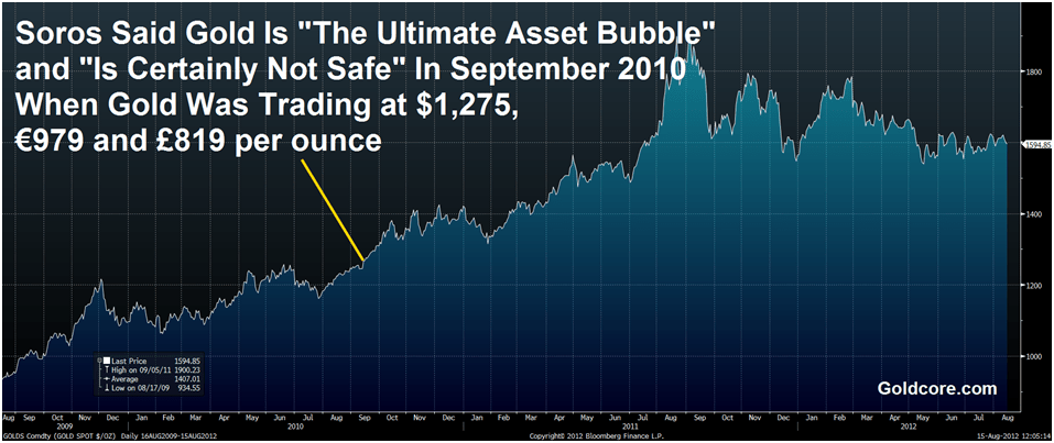 https://i1.wp.com/dzswc0o8s13dx.cloudfront.net/goldcore_bloomberg_chart1_15-08-12.png
