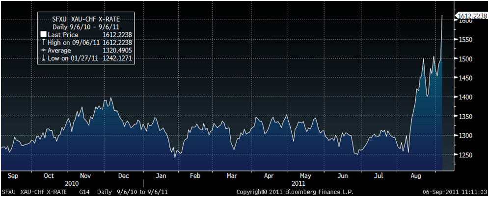 goldcore_bloomberg_chart5_06-09-11.png