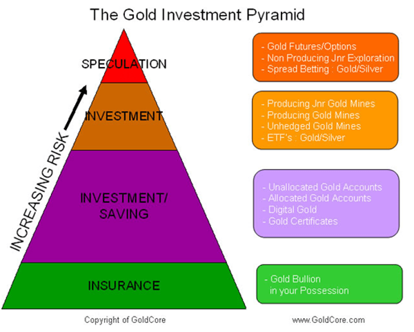 GoldCore Gold Bullion