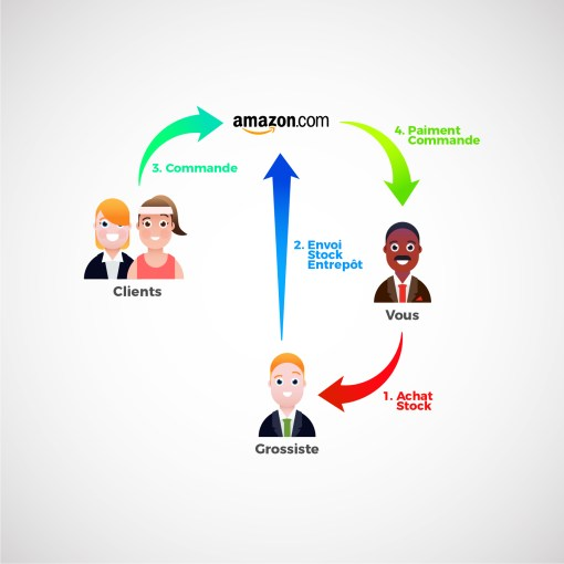 e commerce Amazon FBA