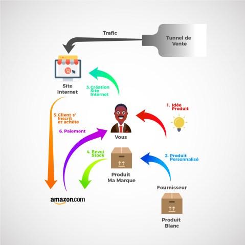 e commerce private label