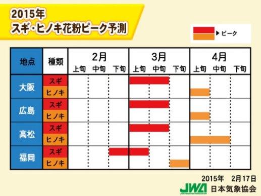 2015 スギ・ヒノキピーク{関西方面)
