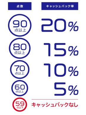 ドライブカウンタ - キャッシュバック率